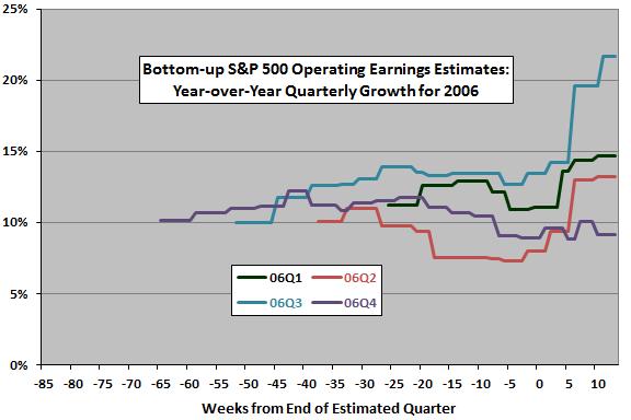 SP500-2006-quarterly-earnings-estimate-evolutions