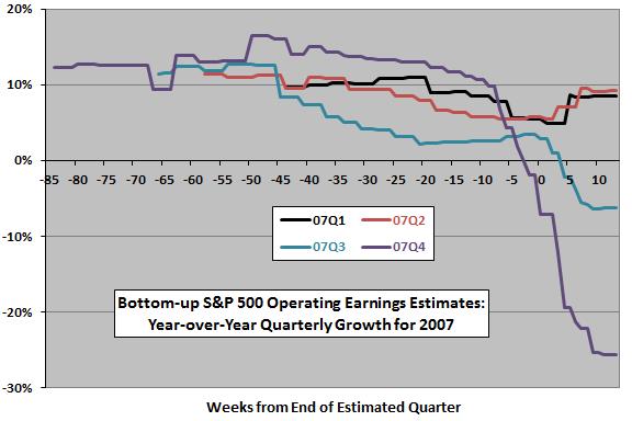 SP500-2007-quarterly-earnings-estimate-evolutions