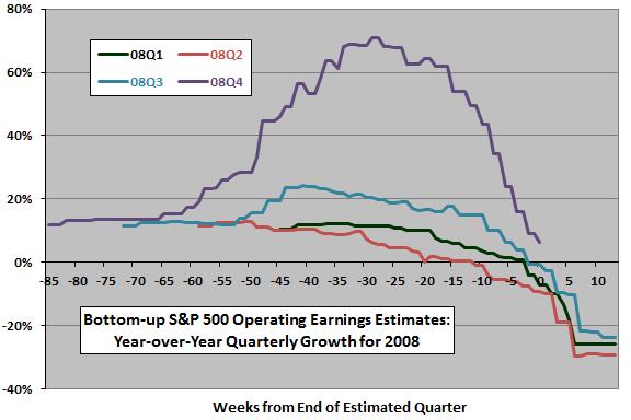 SP500-2008-quarterly-earnings-estimate-evolutions