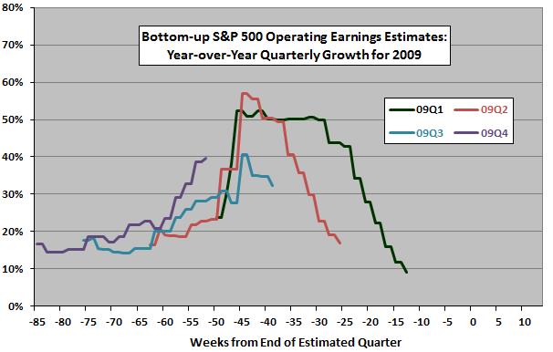 SP500-2009-quarterly-earnings-estimate-evolutions