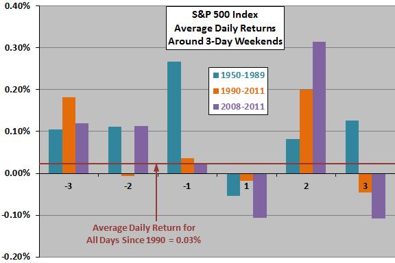 Any Stock Market Anomalies Around 3-day Weekends? - CXO Advisory