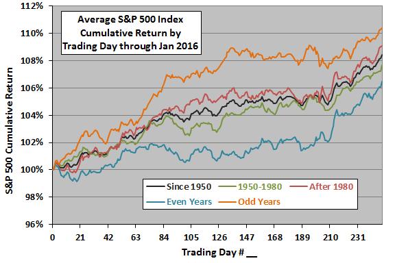 SP500-annual-cumulative-return-profiles