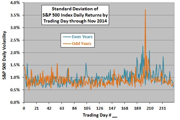 SP500-annual-daily-volatility-profile-even-odd