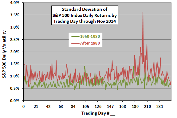 SP500-annual-daily-volatility-profile-subperiods
