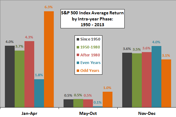 SP500-annual-phase-returns