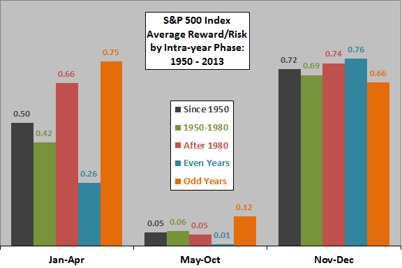 SP500-annual-phase-reward-risk-ratios