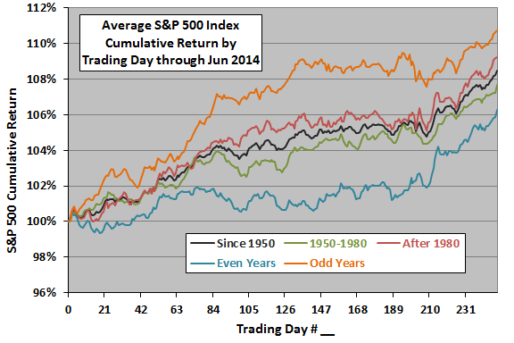 SP500-annual-profiles