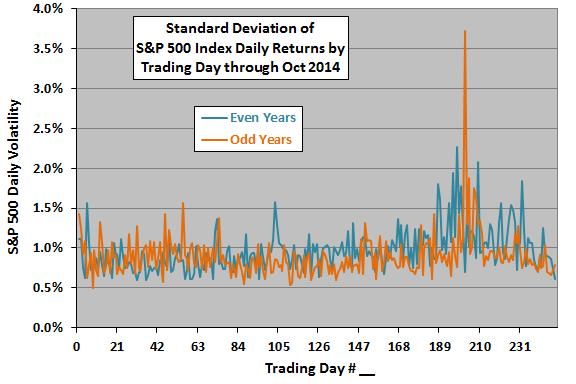 SP500-annual-volatility-profile-even-odd