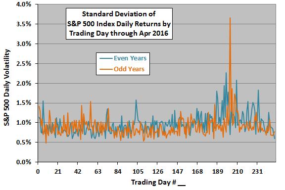 SP500-annual-volatility-profile-evenodd-Apr-2016
