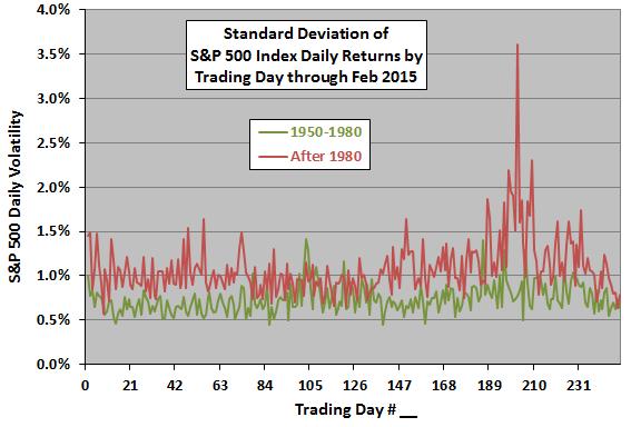 SP500-annual-volatility-profile-subperiods-Feb-2015