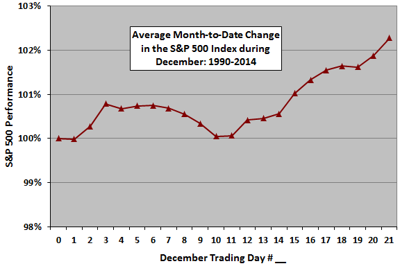 SP500-cumulative-return-profile-December