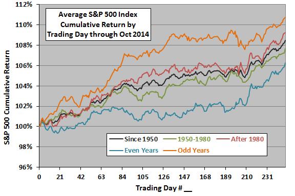 SP500-cumulative-return-profiles