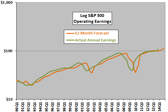 SP500-earnings-backtest