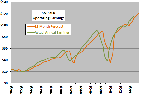SP500-earnings-forecast-backtest