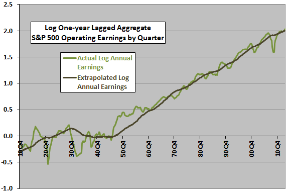 SP500-earnings-projection