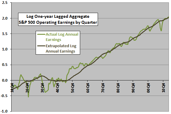 SP500-earnings-trend-2014Q2