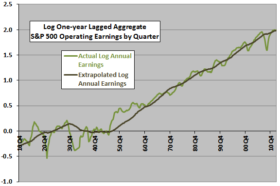 SP500-earnings-trend