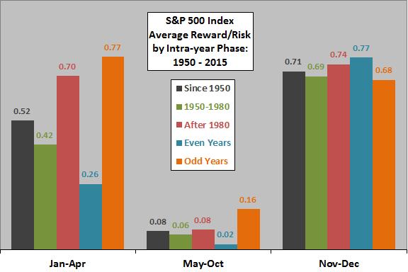 SP500-intrayear-phase-reward-to-risk