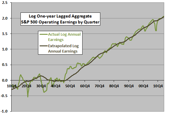 SP500-long-run-earnings-trend