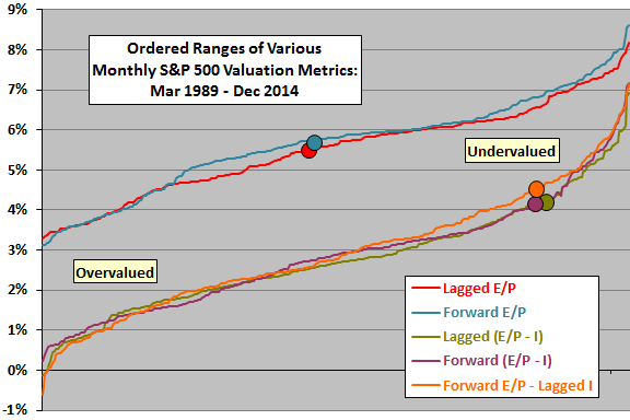 SP500-models-valuation-map-Dec