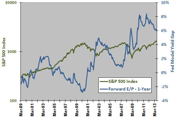 SP500-Fed-Model-yield-gap