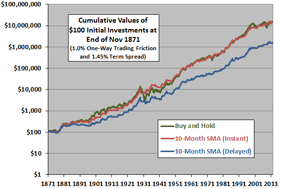 10-month-SMA-cumulatives