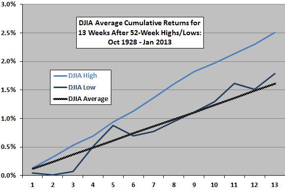 cumulative-DJIA-returns-after-52-week-highs-lows