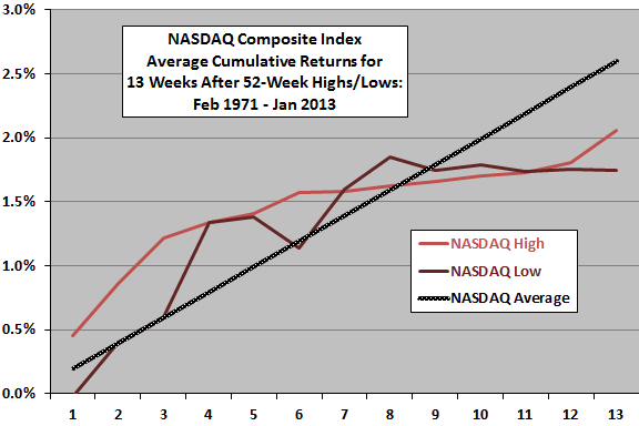 cumulative-NASDAQ-returns-after-52-week-highs-lows