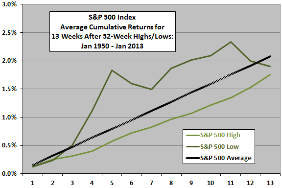 cumulative-SP500-returns-after-52-week-highs-lows