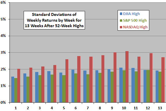 stdevs-of-weekly-returns-after-52-week-highs