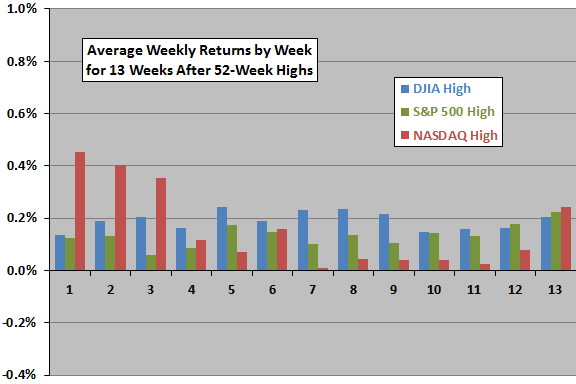 weekly-index-returns-after-52-week-highs