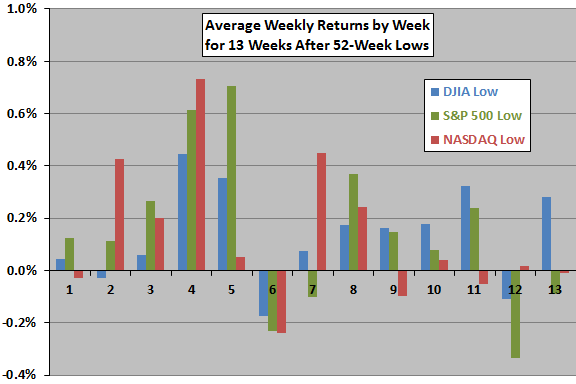 weekly-index-returns-after-52-week-lows