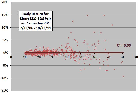 Shorting Leveraged ETF Pairs - CXO Advisory