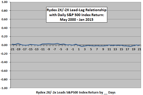 Rydex-mutual-fund-ratio-SP500-return-leadlag