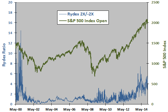 Rydex-mutual-fund-ratio-SP500