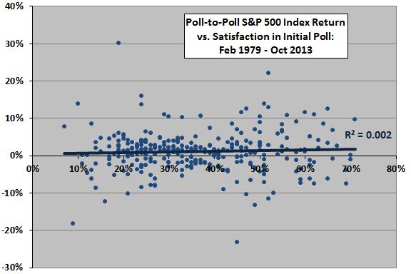 SP500-future-return-vs-public-satisfaction