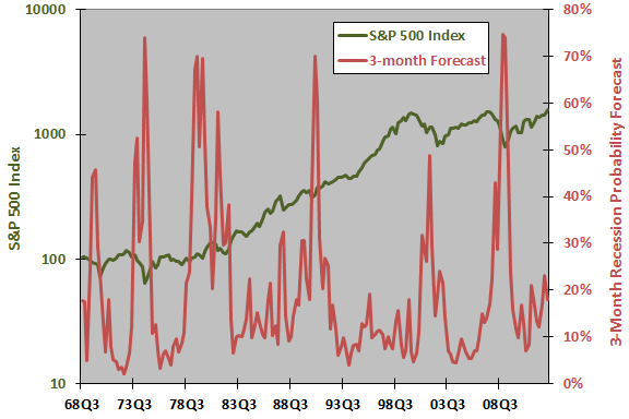 SP500-anxious-index