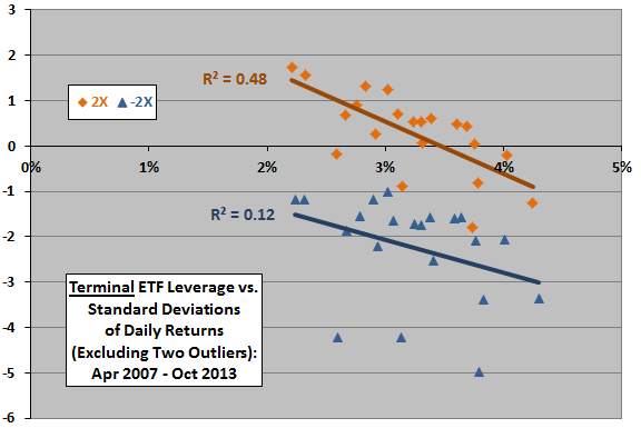 2X-ETF-terminal-leverage-vs-stdev