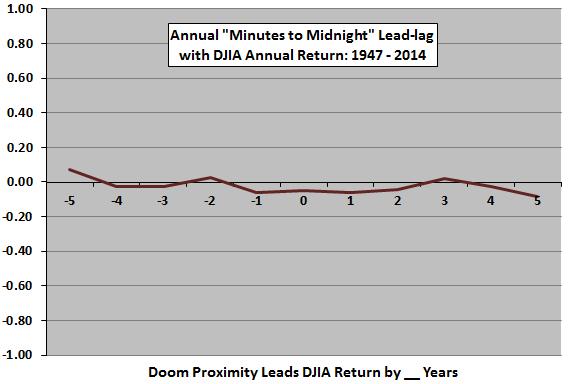 DJIA-annual-return-vs-proximity-to-doom-leadlag