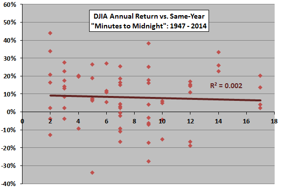 DJIA-annual-return-vs-proximity-to-doom