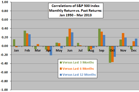 SP500-continuation-reversal-months