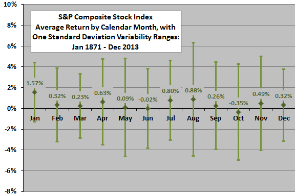 Shiller-return-stats-by-calendar-month