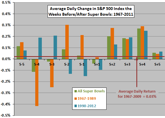 stock-market-returns-around-Super-Bowls-subperiods