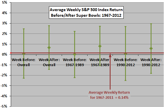 stock-market-returns-around-Super-Bowls