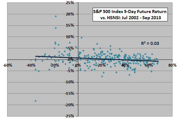 SP500-5day-return-versus-HSNSI