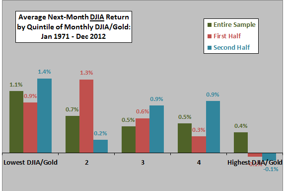 DJIA-gold-ratio-DJIA-return-quintiles