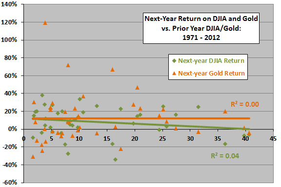 DJIA-gold-ratio-annual-return-scatter