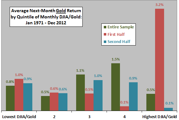 DJIA-gold-ratio-gold-return-quintiles