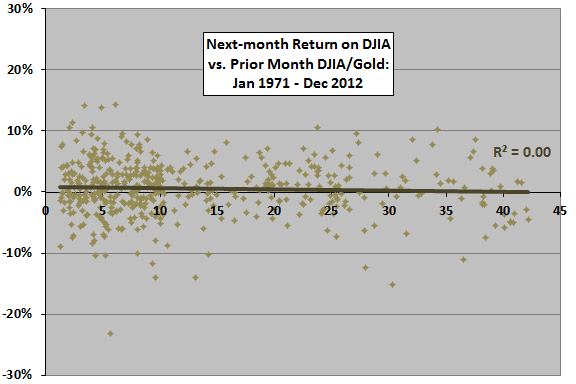 DJIA-gold-ratio-return-scatter