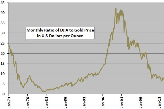 http://www.cxoadvisory.com/wp-content/uploads/2012/06/DJIA-gold-ratio.png